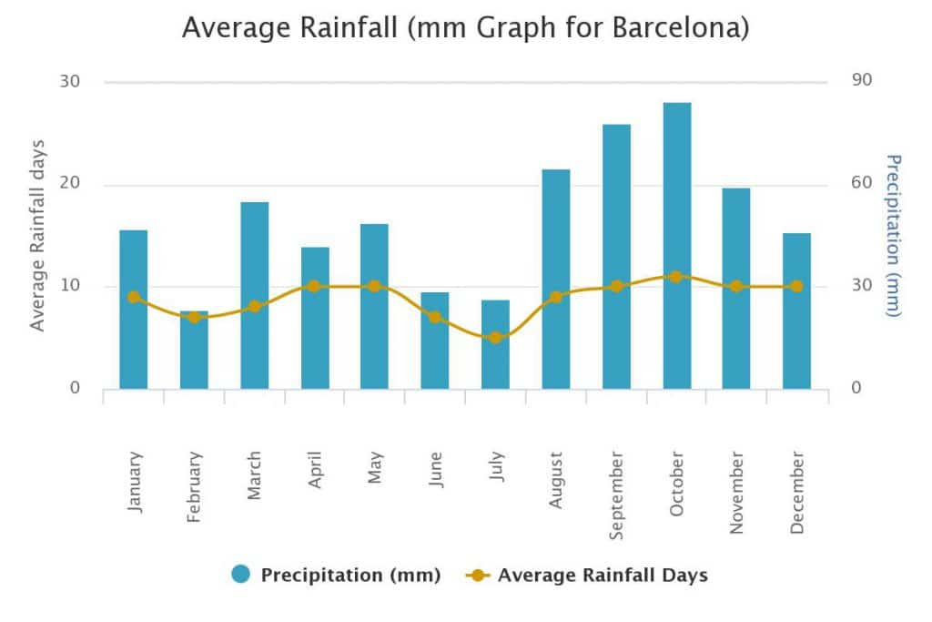 climate in barcelona spain